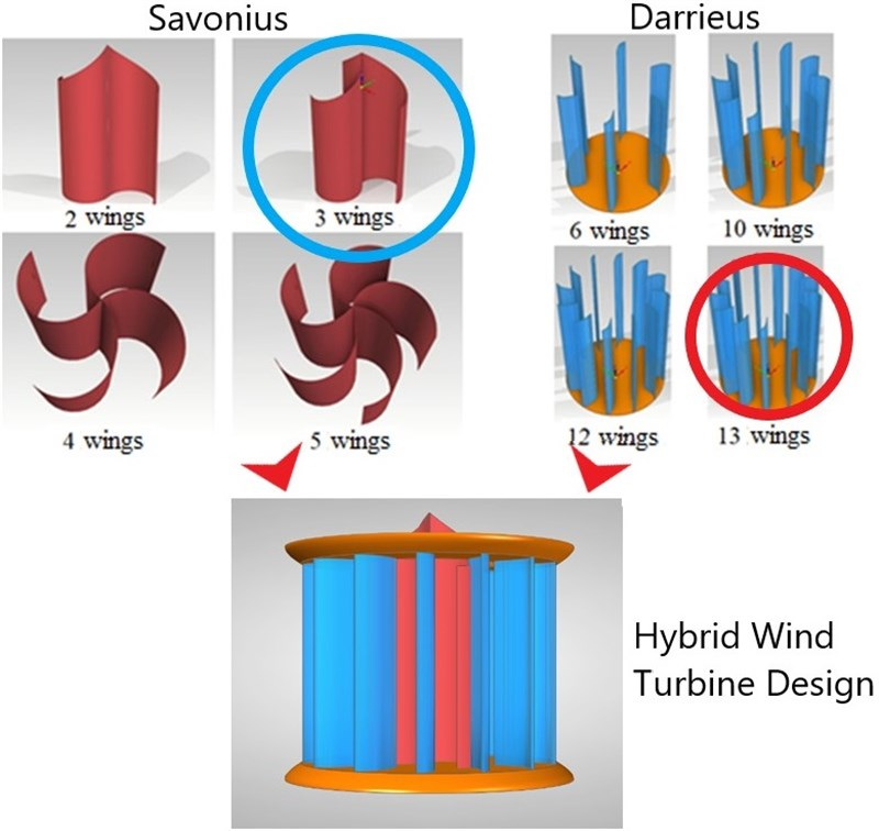 Vertical axis hybrid wind turbine design