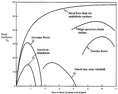 Efficiency plot of wind turbines [5]