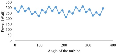 Turbine power output for 8 m/s wind speed