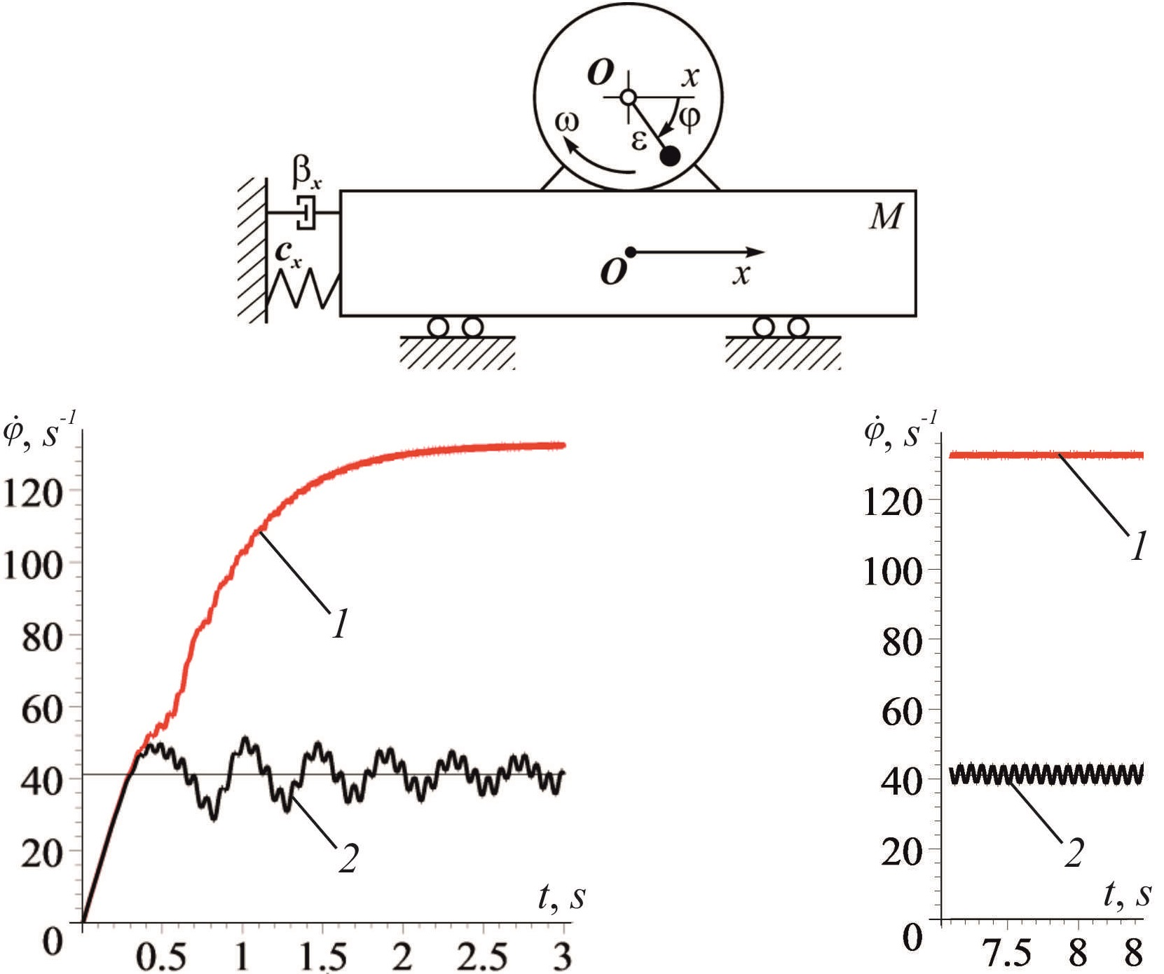 Slow oscillations in systems with inertial vibration exciters
