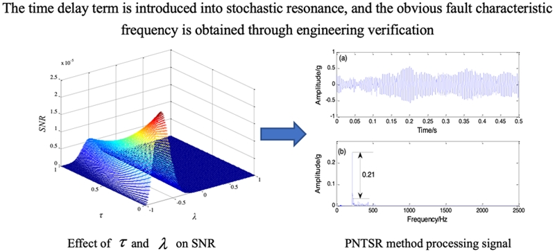 Periodic non-sinusoidal time-delay stochastic resonance weak fault diagnosis method and its application