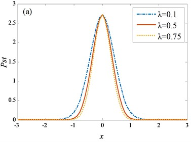 Different λ and τ for SPDF