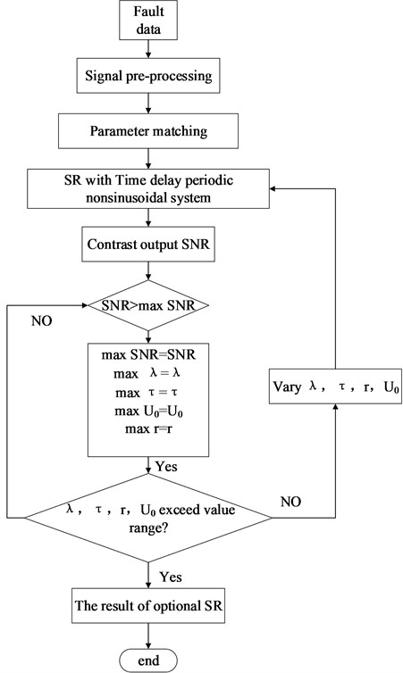 Weak signal detection strategy for PNTSR