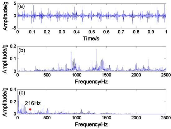 a) Bearing signal, b) spectrogram, c) envelope spectrogram