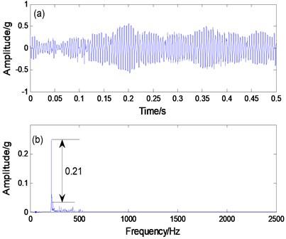 a) PNTSR processing signal, b) spectrogram, c) CBSR processing signal, d) spectrogram