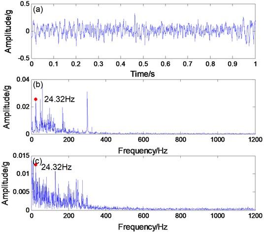 a) Engineering verification bearing signal, b) spectrogram, c) envelope spectrogram