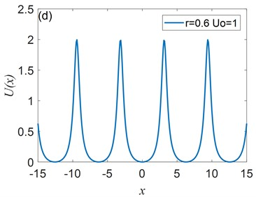 The shape of Ux depends on the parameterr. Assuming U0=1, Ux is plotted for a) r= –0.6, b) r= 0, c) r= 0.4, and d) r= 0.6