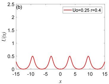 The peak value of Ux depends on U0:  a) U0= 0.1, b) U0= 0.25, c) U0= 0.5, d) U0= 0.75, where r= 0.4