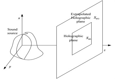 The diagram of exploration on holographic plane