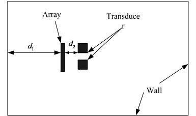 Diagram of patch near-field acoustic holography test based on two-stage iteration