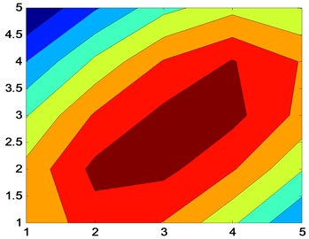 Reconstruction of sound pressure map using patch  near-field acoustic holography at small measuring aperture (f=5000 Hz)