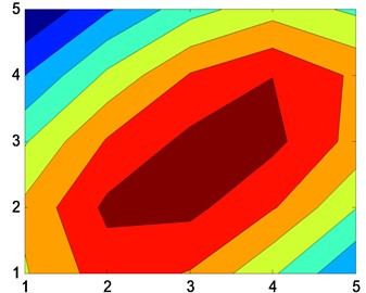 Reconstruction of sound pressure map using patch  near-field acoustic holography at small measuring aperture (f=6000 Hz)