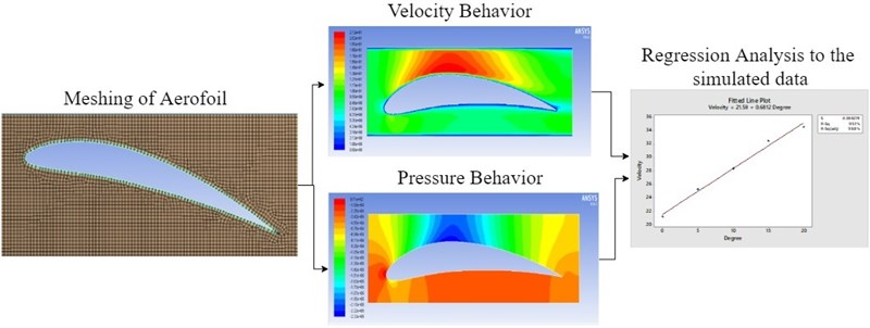 Flow behaviour on aerofoils using CFD