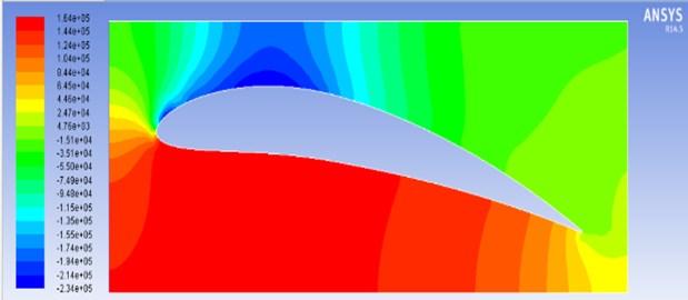 Pressure contours for model M3