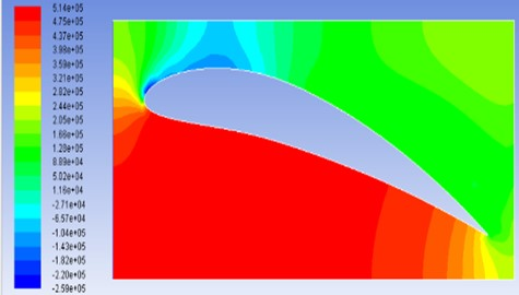Pressure contours for model M4