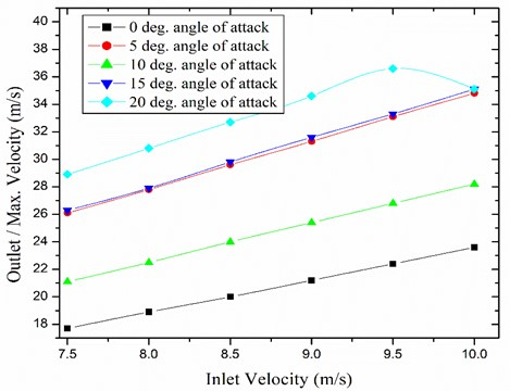 Velocity variations for different angles of attack