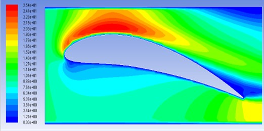 Velocity contours for model M3