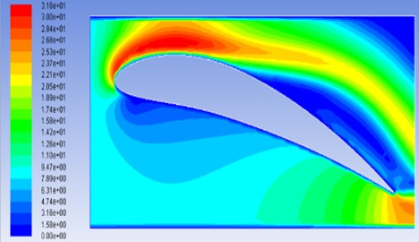 Velocity contours for model M4