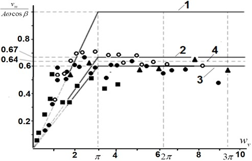 Dependence of the dimensionless transportation velocity on the transverse overload wv (1, 2, 3  are the calculated dependencies: 1 is R=0; 2 is R=0.2; 3 is R=0.25 (Eq.(9), (10));  4 is the empirical dependence [18]; the experimental values are as follows:  ● – pieces of crushed stone, ▲ – pieces of rubber, ■ – a copper cylinder, O – granular material)