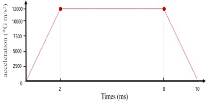 a) Longitudinal transient impact analysis boundary conditions;  b) time load diagram of longitudinal transient impact