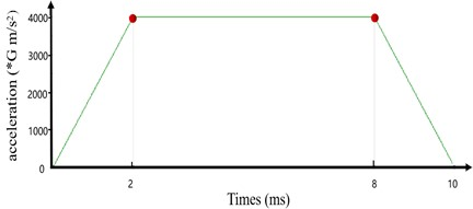 a) Lateral transient impact analysis boundary conditions;  b) lateral transient impact time load diagram