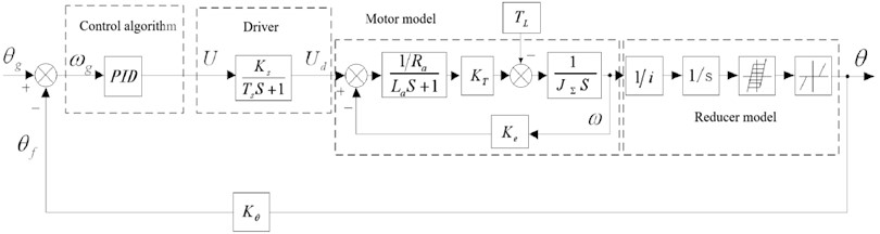 Mathematical model block diagram of electric actuator