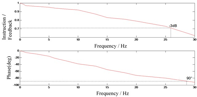 Amplitude attenuation and phase shift curve of each frequency