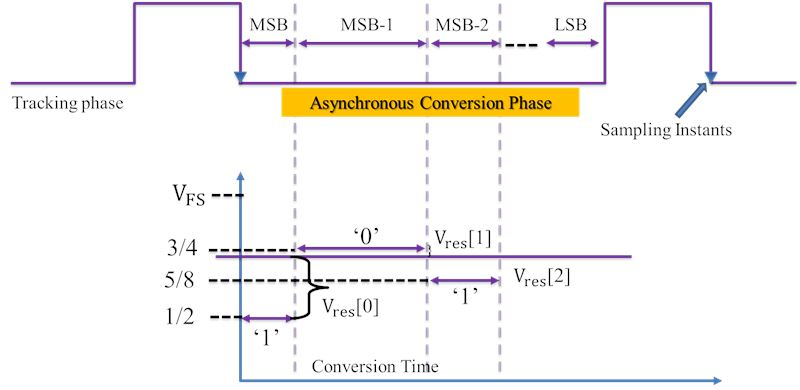 Design of binary weighted DAC for asynchronous ADC with improved slew rate and with calibrated size of capacitors