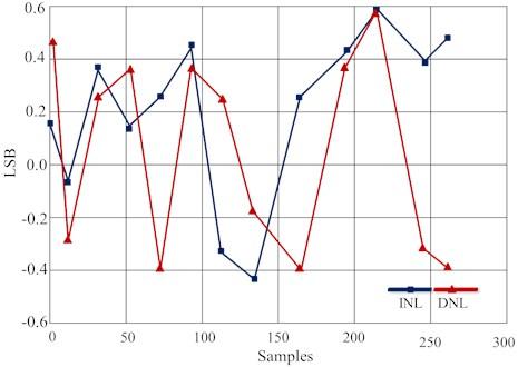 DNL and INL plot