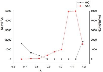 Engine fuel adjustment characteristic curve