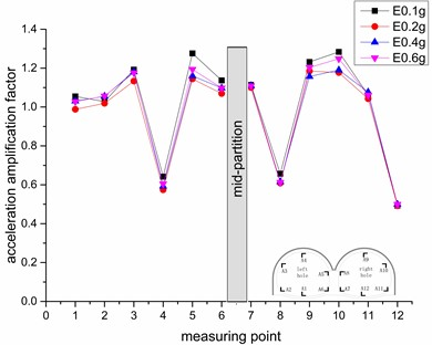 Variation of the horizontal acceleration amplification factor under different seismic intensities