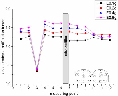 Variation rule of vertical acceleration amplification factor under different earthquake intensities