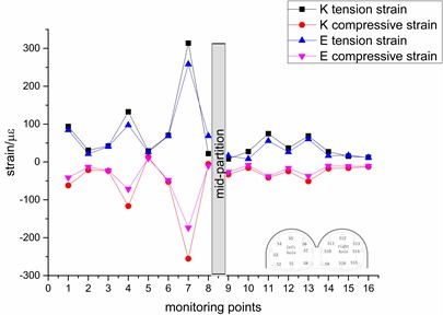 Variation trend of the peak strain