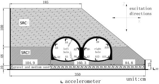 Arrangement of acceleration measurement points