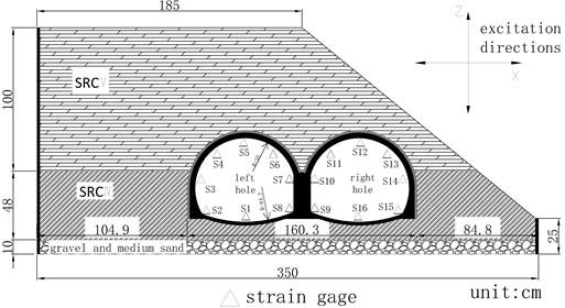 Arrangement of strain measurement points