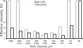 Grain-size characteristics of ball  and vibration grinding products