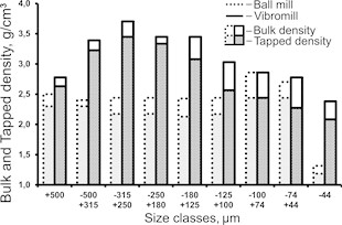 Bulk and tapped density distribution  diagram for narrow particle-size classes  in ball and vibrating mill products