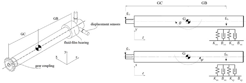 Calculation schematic for the rotor dynamics