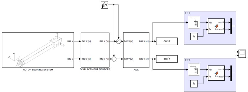 Augmented model for online FFT analysis
