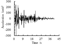 Loading earthquake waves