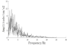 Corresponding frequency spectra