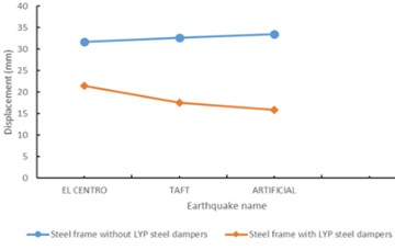 Maximum displacement of earthquake waves under the three earthquake levels