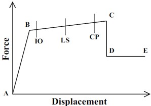 Typical Load-deformation relation and target performance level