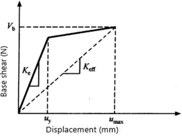 Structural stiffness ATC-40