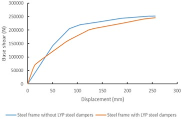 The based curve of the two steel frames (Source: Author's own Figure Trough Sap2000)