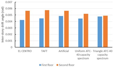 Inter-story drift comparing the inter-story drift in time-history analysis and that  of ATC 40 capacity spectrum for the steel frame without LYP steel dampers