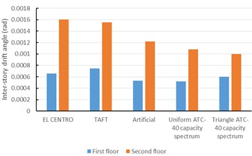 Inter-story drift comparing the inter-story drift in time-history analysis  and that of ATC 40 capacity spectrum for the steel frame with LYP steel dampers