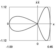 Dynamics of the conservative system when p2= 1, p02= 4