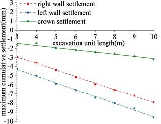 Regression of maximum cumulative deformation of lining monitoring items