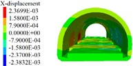 Lining displacement, stress, elastoplastic state (6 m excavation interval)